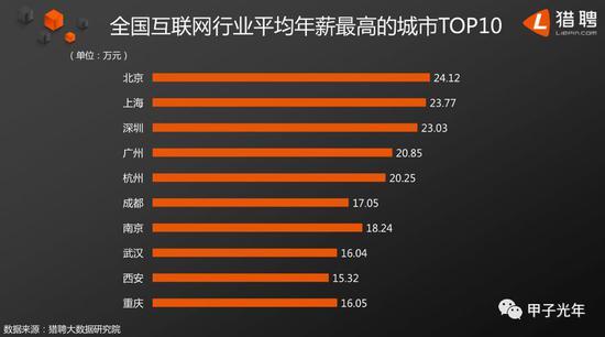 不同城市互联网工程师收入排名