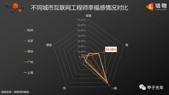 北、上、广、深、杭互联网工程师幸福感对比