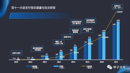2010 年到 2017 年,双十一需要处理的 TPS 峰值从 500 上升到了 25.6 万