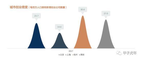 2017 年北上深杭创业密度(数据来源:元璟资本《2016-2017 杭州创业趋势分析》)